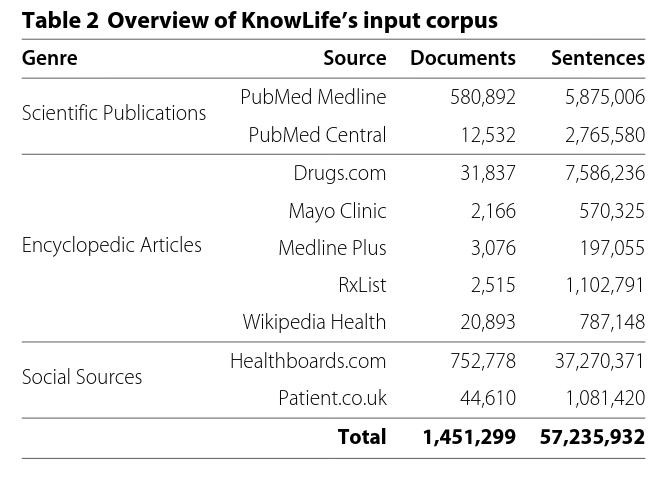 Ernst et al. 2015 KnowLife a versatile approach for constructing a large knowledge graph for biomedical sciences.pdf